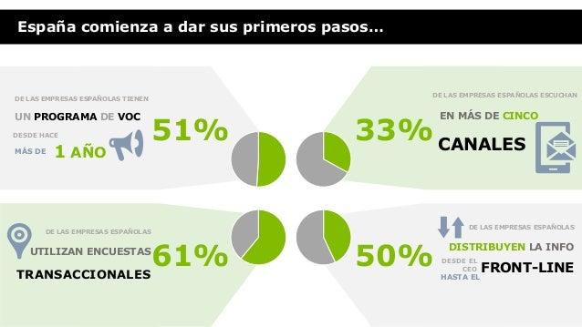 …Sin embargo, aún queda un largo camino por recorrer 89% DE LAS EMPRESAS ESPAÑOLAS TARDAN MÁS DE 1 MES EN ANALIZAR LOS RES...