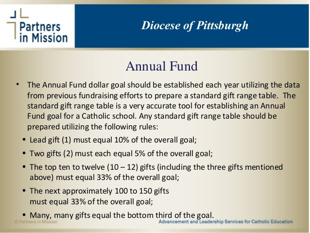 Annual Fund • The Annual Fund dollar goal should be established each year utilizing the data from previous fundraising eff...