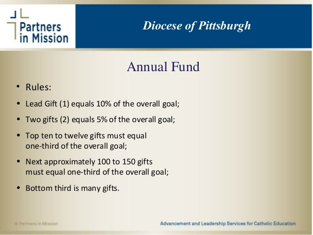 Annual Fund • Rules: • Lead Gift (1) equals 10% of the overall goal; • Two gifts (2) equals 5% of the overall goal; • Top ...