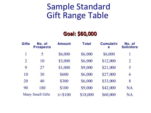 Sample Standard Gift Range Table Gifts No. of Prospects Amount Total Cumulativ e No. of Solicitors 1 5 $6,000 $6,000 $6,00...