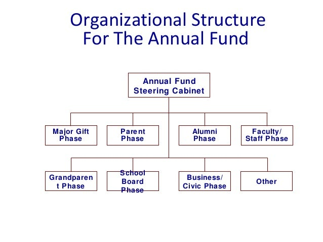 Organizational Structure For The Annual Fund Annual Fund Steering Cabinet Major Gift Phase Parent Phase Alumni Phase Facul...