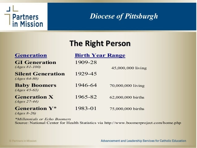 The Right PersonThe Right Person Diocese of Pittsburgh Generation Birth Year Range GI Generation 1909-28 (Ages 81-100) Sil...