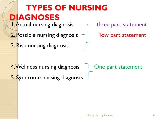 nursing process by lemessa