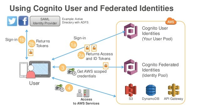 Deep Dive on Amazon Cognito - March 2017 AWS Online Tech Talks