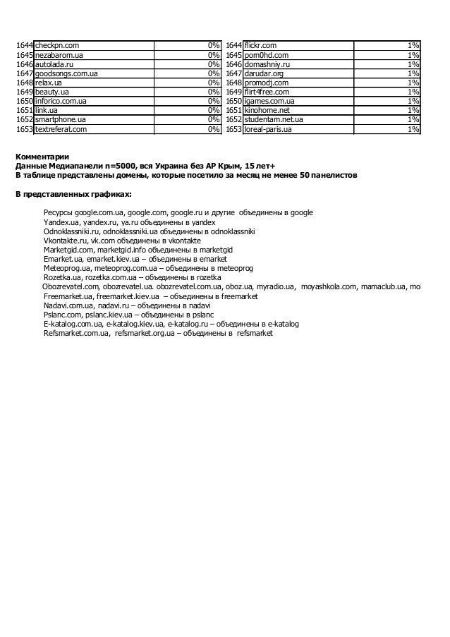 1644 checkpn.com 0% 1644 flickr.com 1% 1645 nezabarom.ua 0% 1645 porn0hd.com 1% 1646 autolada.ru 0% 1646 domashniy.ru 1% 1...