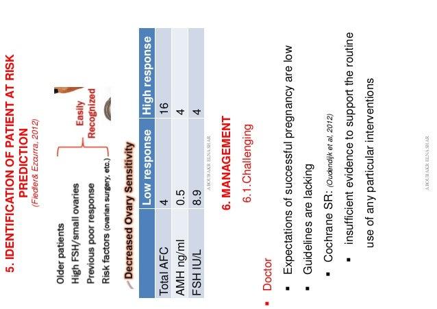 5.IDENTIFICATIONOFPATIENTATRISK PREDICTION (Fiedler&Ezcurra,2012) HighresponseLowresponse 164TotalAFC 40.5AMHng/ml 48.9FSH...