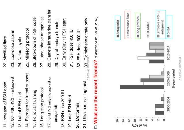 11.IncreaseofFSHdose 12.CC+FSH/HMG+-antagonist 13.LutealFSHstart 14.Estrogenforlutealsupport 15.Follicularflushing 16.Long...