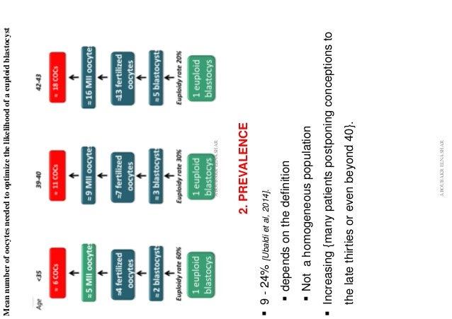 Meannumberofoocytesneededtooptimizethelikelihoodofaeuploidblastocyst ABOUBAKRELNASHAR 2.PREVALENCE ▪9-24%[Ubaldietal,2014]...