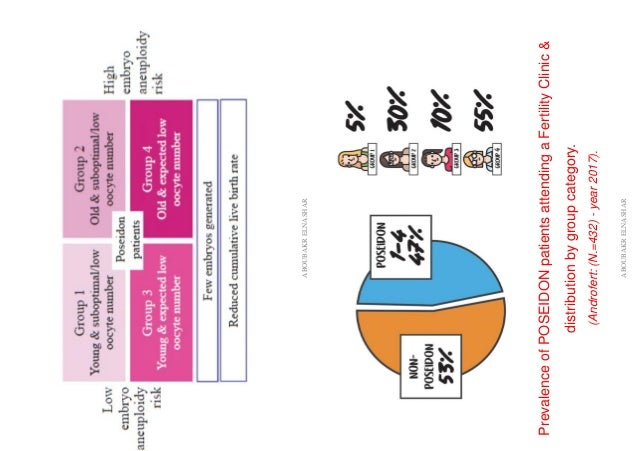 ABOUBAKRELNASHAR PrevalenceofPOSEIDONpatientsattendingaFertilityClinic& distributionbygroupcategory. (Androfert:(N.=432)-y...