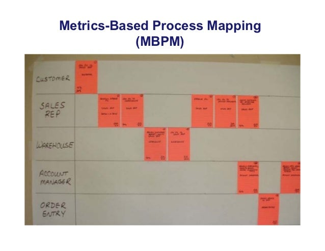 Metrics-Based Process Mapping           (MBPM)