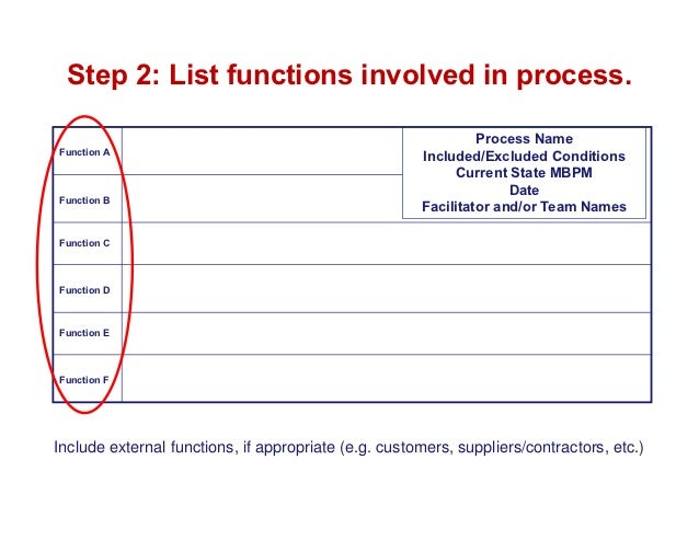 Step 2: List functions involved in process.                                                               Process NameFunc...