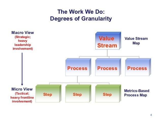 The Work We Do:                     Degrees of GranularityMacro View   (Strategic;     heavy                              ...
