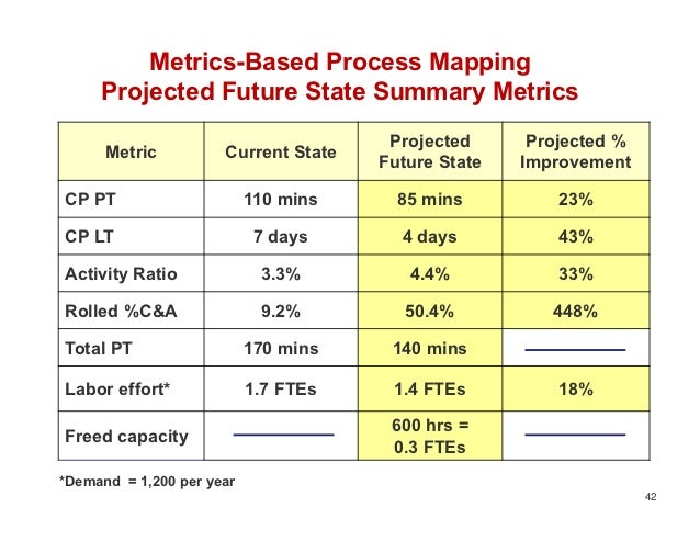 Metrics-Based Process Mapping     Projected Future State Summary Metrics                                       Projected  ...