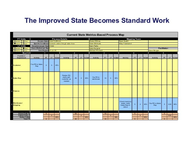 The Improved State Becomes Standard Work0                                                                             Curr...