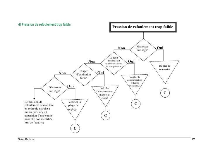 11 analyse-deffaillance-compresseur-ingersoll-rand-ssr-ml-15