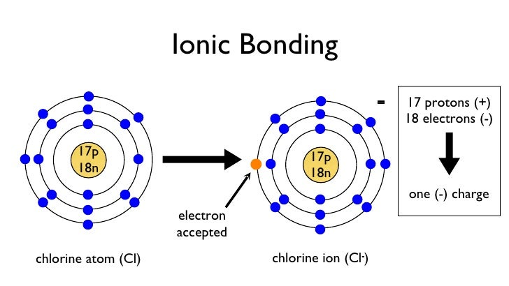 11 atoms and bonding 14 ccuart Choice Image