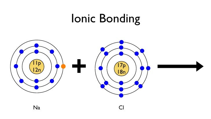 Bohr Model Of Chlorine 1.1 Atoms And Bonding