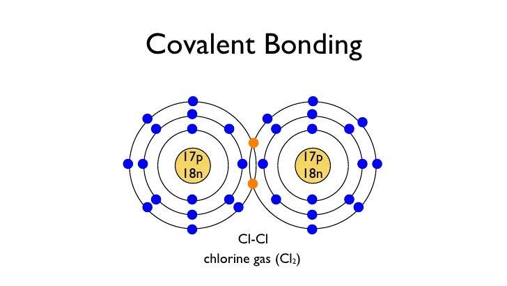 1 1 Atoms And Bonding