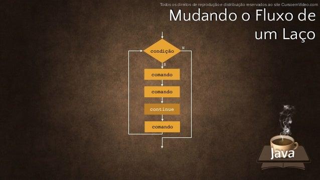 Todos os direitos de reprodução e distribuição reservados ao site CursoemVideo.com Mudando o Fluxo de um Laço N S condição...