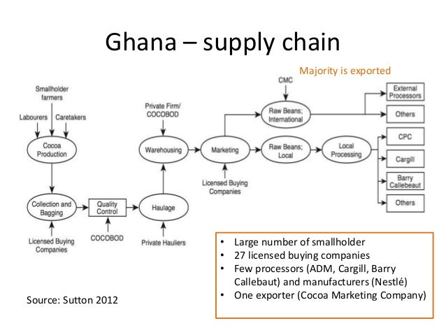 Rogers chocolates value chain