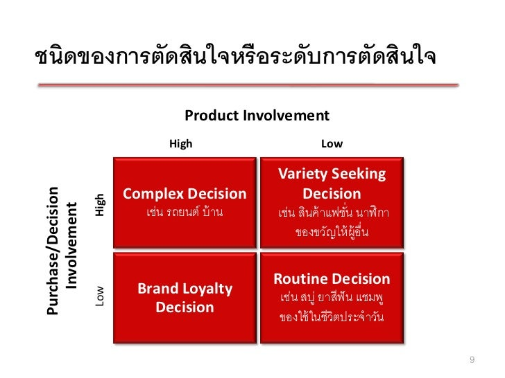 comparision of high involvement consumer decision A review of consumer decision-making models and  this paper reviews the major consumer decision-making models to identify the key components,  there can be high .