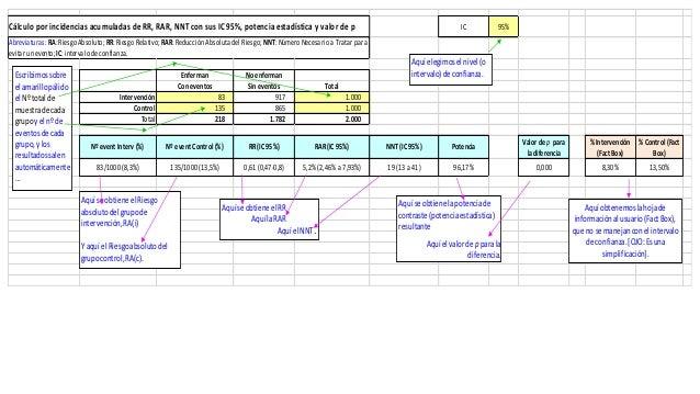 IC 95% Enferman No enferman Con eventos Sin eventos Total Intervención 83 917 1.000 Control 135 865 1.000 Total 218 1.782 ...