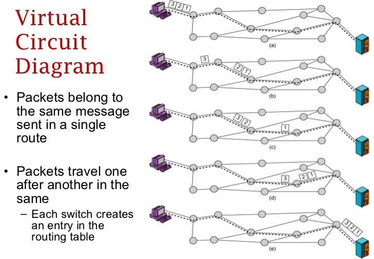 Virtual Circuit Diagram | 11 Circuit Packet