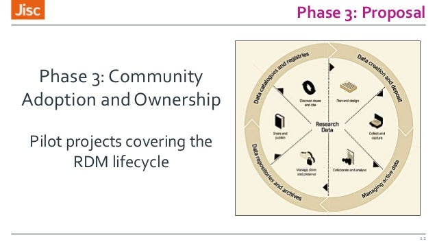 Phase 3: Proposal 12 Phase 3: Community Adoption and Ownership Pilot projects covering the RDM lifecycle