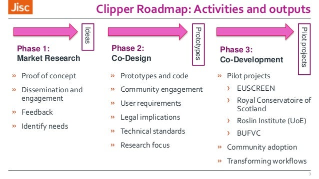 Clipper Roadmap: Activities and outputs » Proof of concept » Dissemination and engagement » Feedback » Identify needs » Pr...