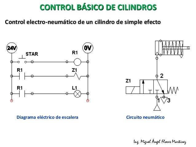 Circuito Neumatico Basico : Electroneumática