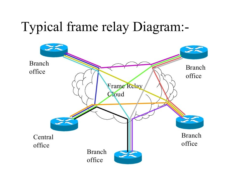 CCNA- part 11 frame relay