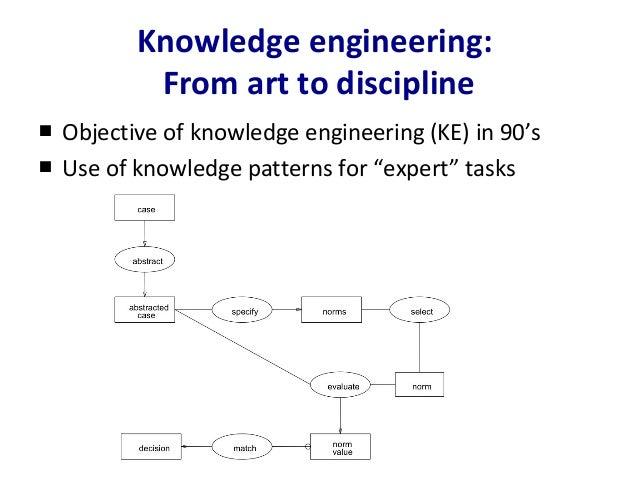The artof of knowledge engineering, or: knowledge engineering of art Slide 2