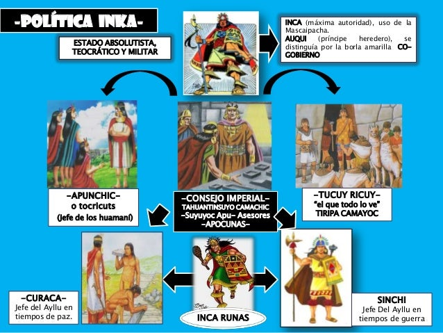 LOS INKAS -Segunda Parte Slide 3