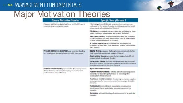 the three assumptions on human behavior that affects motivation and the core theories of motivation Motivation - basic concepts and theories emphasis on psychological processes that effect motivation and on basic needs it was first printed in his 1943 paper a theory of human motivation the motivation myth.