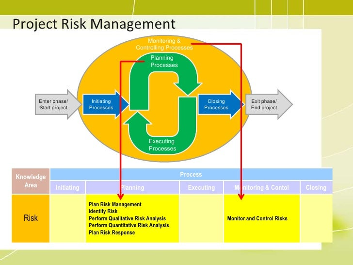 Risk management and project management go hand in hand