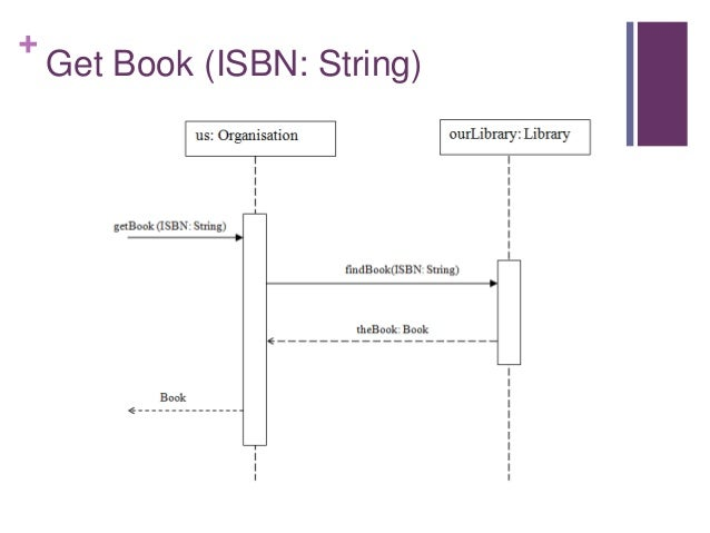 Sad11 sequence diagrams get book isbn string ccuart Images
