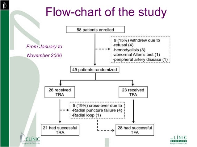 Scalone g aimradial 2015 radial in heart transplant patients flow chart of the study from january to november 2006 ccuart Images
