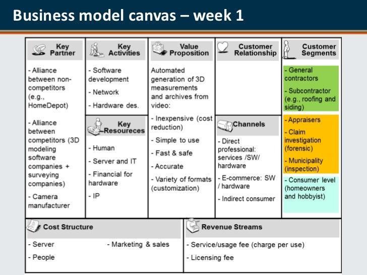 Business Model Canvas Week