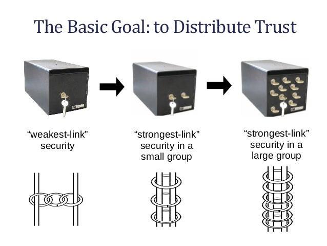 """The Basic Goal: to Distribute Trust """"weakest-link"""" security """"strongest-link"""" security in a small group """"strongest-link"""" se..."""