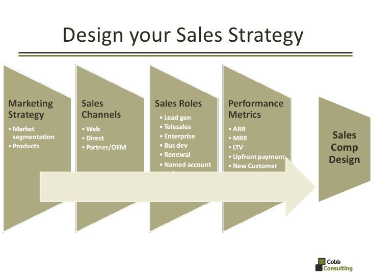 Design your Sales Strategy  <ul><li>Sales Comp Design </li></ul>