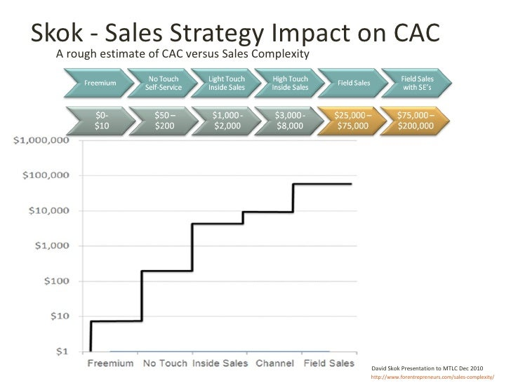 Skok - Sales Strategy Impact on CAC A rough estimate of CAC versus Sales Complexity http://www.forentrepreneurs.com/sales-...