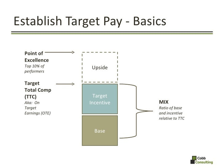 Establish Target Pay - Basics Point of Excellence Top 10% of performers Target Total Comp (TTC) Aka:  On Target Earnings (...