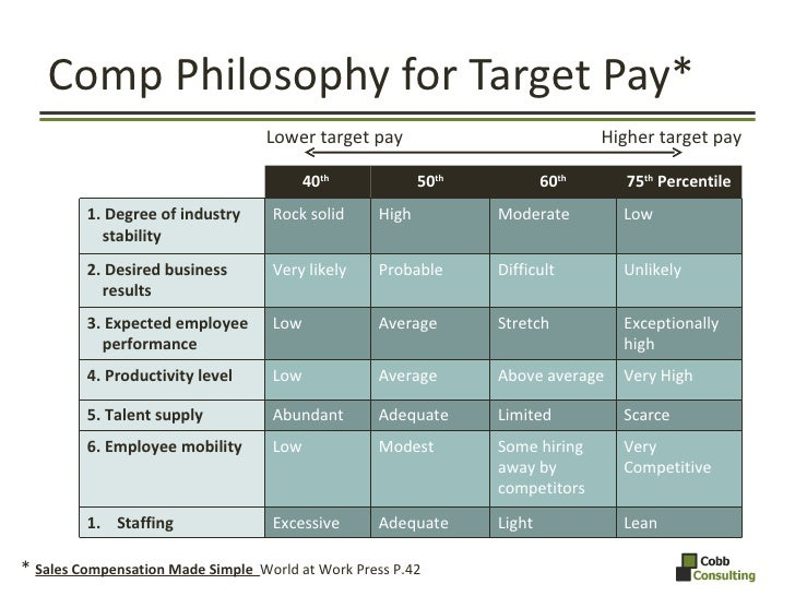 Comp Philosophy for Target Pay* Lower target pay  Higher target pay *  Sales Compensation Made Simple  World at Work Press...