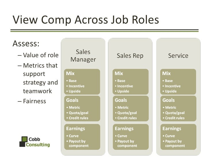 View Comp Across Job Roles <ul><li>Assess: </li></ul><ul><ul><li>Value of role </li></ul></ul><ul><ul><li>Metrics that sup...