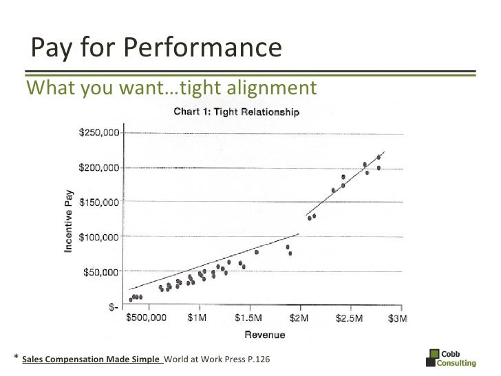 Pay for Performance <ul><li>What you want…tight alignment </li></ul>*  Sales Compensation Made Simple  World at Work Press...