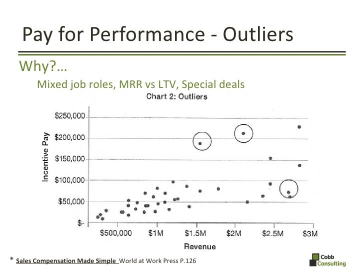 Pay for Performance - Outliers *  Sales Compensation Made Simple  World at Work Press P.126  <ul><li>Why?… </li></ul><ul><...