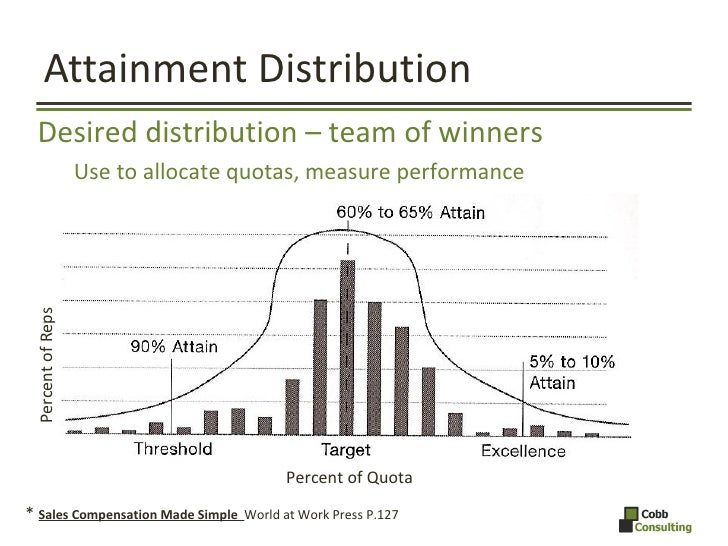 Attainment Distribution *  Sales Compensation Made Simple  World at Work Press P.127  Percent of Reps Percent of Quota <ul...