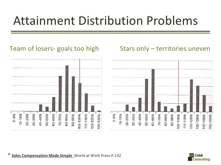 Attainment Distribution Problems *  Sales Compensation Made Simple  World at Work Press P.132  Team of losers- goals too h...