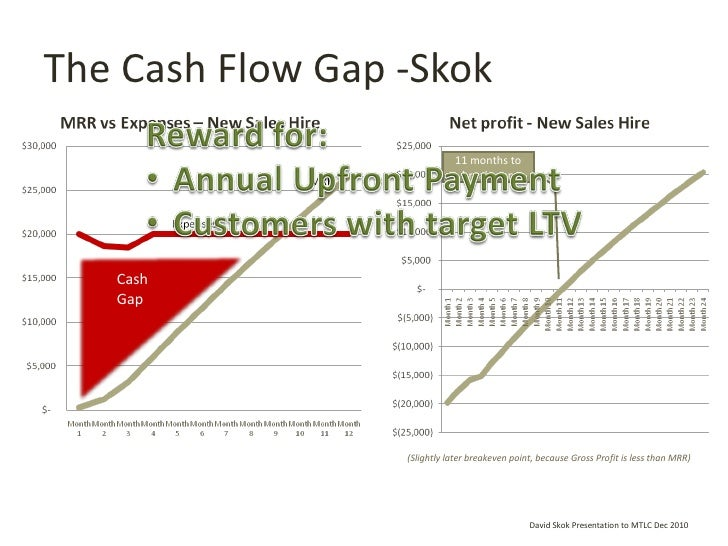 The Cash Flow Gap -Skok David Skok Presentation to MTLC Dec 2010 Cash Gap (Slightly later breakeven point, because Gross P...