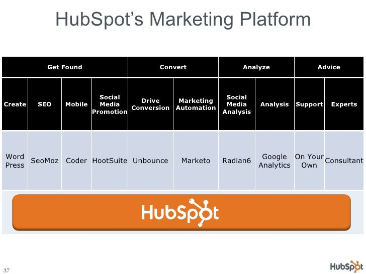HubSpot's Marketing Platform Get Found Convert Analyze Advice Create SEO Mobile Social Media Promotion Drive Conversion Ma...